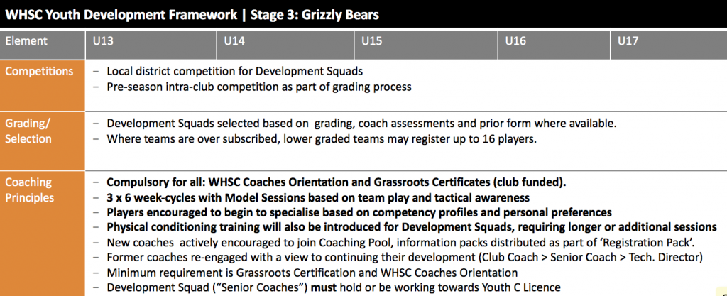 Stage 3 Grizzly Bears